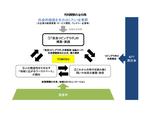 NTT西日本など、奈良市において社会課題の解決と新たな価値創出を実現する共同実験を開始
