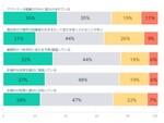日本のIT業界における開発者の採用は世界と比べても困難な状況か OutSystemsの年次調査レポート