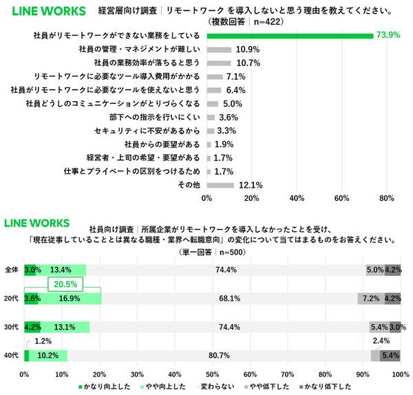 ASCII.jp:LINE WORKS、デスクワーク以外の業務に従事する社員と経営層 ...
