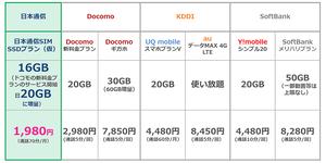 日本通信、ドコモ対抗で月16GB+月70分で月1980円の新プラン「SSDプラン」を開始