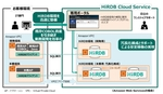 日立、AWS上に無停止DB環境を整備する「HiRDB Cloud Service」