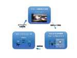 VFR、VRを活用したドローン開発用エミュレーターを共同開発