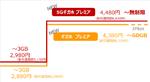 ドコモ、「5Gギガホ」を1000円、「ギガホ」を600円を来年4月値下げ! 5Gギガホは通信量を無制限化