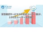 トヨクモの企業向け安否確認サービスが100万ユーザーを突破