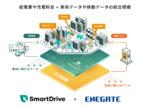 EVシフトへ2社協業、移動データとEV車両の充電データを統合