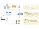 小田急電鉄とJR東日本、オンデマンド交通サービス「E-バス」の実証運行を町田市内にて実施