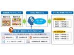 大日本印刷、発売前の商品のテストマーケティングを支援するサービス開始