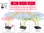 ネットワークや機器をクラウド上で一括管理するサービス、IIJより提供開始