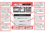 神戸市北区、ローカルMaaSによる「地域のスマート化」実証実験を開始