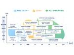 DATAFLUCT、街づくりや防災/環境負荷の軽減に向けた12種類のBI/BAツールを開発