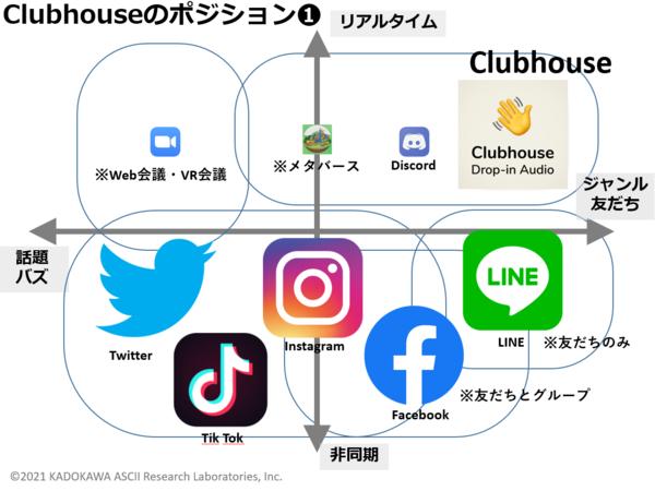 「clubhouse」の画像検索結果