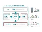キヤノンMJ、法人向けESETエンドポイントセキュリティー製品のラインアップを拡充