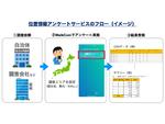 スマホアプリ「WalkCoin」を活用した位置情報アンケートサービス