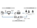 レガシーシステムからのアップデートをローコード開発で支援する「レガシーto Wagby支援サービス」