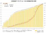 日本では不具合の接触確認アプリ、英国では50%以上がダウンロード&予防件数は60万人と推定
