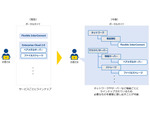 NTT Com、企業のDX化を推進する「Smart Data Platform(SDPF)」のメニュー体系を刷新