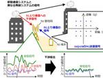 KDDI、5Gと周波数帯共用が可能になる干渉除去技術