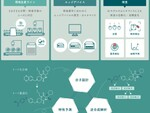 AI創薬に重要な特性予測・分子設計など独自技術を提供