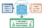 ネストエッグ、日本ユニシスとCX マーケティング・プラットフォームを構築 「finbee」にて提供を開始