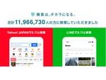 ヤフー×LINE「検索は、チカラになる。」検索人数が1196万6730達成