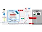 ニフクラ/FJcloud-Vにて、コンテナ管理基盤「Kubernetes」マネージドサービス提供開始