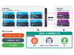 日本IBM、地方自治体向けデジタルトランスフォーメーション基盤のサービスを提供開始