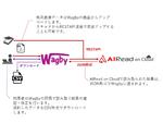 クラウド型AI OCR「AIRead on Cloud」とノーコード開発プラットフォーム「Wagby」の連携サービス