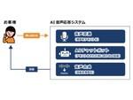 NTTネクシア、電話での問い合わせにAIが代わり音声で応答する「AI音声応答サービス」の提供開始