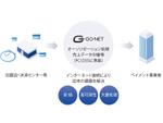 GO-NET Japan、ブロックチェーンプラットフォームで決済情報中継サービスを開始