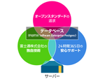 「ニフクラ」「FJcloud-V」にてPostgreSQLベースのデータベースを提供開始
