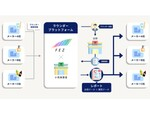 店頭の状態をデータで可視化する「ラウンダープラットフォーム」