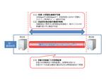 NTT東日本、「高速広帯域アクセスサービス」に400Gbpsメニューを追加