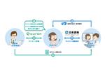 オンライン診療サービス「curon」、日本調剤のオンライン薬局サービスと連携