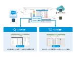 ウイングアーク1stの「MotionBoard Cloud for Salesforce」にExcelインターフェース実装