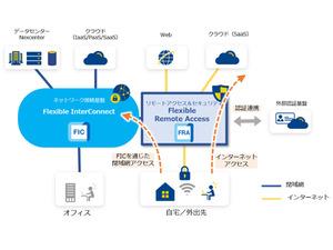 NTT Com、リモートワークなどでも業務システムやICTにセキュアな接続が可能な「Flexible Remote Access」