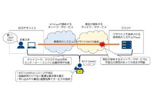 NTT com、ネットワーク&クラウドの品質診断ができる法人向けコンサルサービス「お客さま体感品質モニタリング」を提供開始
