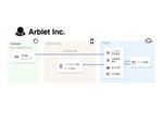 手首装着型ウェアラブルデバイスを用いたバイタル変動の利活⽤基盤を開発するArblet、マクニカと提携