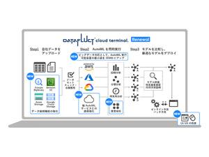 ノーコードで機械学習モデルを構築できるAutoMLツール「DATAFLUCT cloud terminal.」がリニューアル