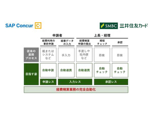 三井住友カードとコンカーが戦略的業務提携第2弾、経理精算の完全自動運転化へ