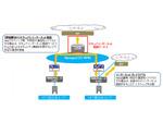 NTT東、「Managed SD-WAN」にて「セキュアインターネット接続サービス」を提供