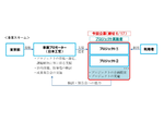 【自動運転】西新宿が未来都市に!? 5Gを活用したプロジェクトの公募開始