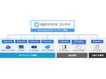 マルチインフラ環境でKubernetesクラスターの構築・展開・管理が可能な「IDCFクラウド コンテナ」