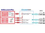 「クラウドサイン」と連携する文書管理・情報共有システムの最新版「楽々Document Plus Ver.6.1」