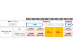 KDDI、「無線LAN STICK」に利用停止・再開の機能を追加