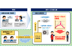 NTT西日本、ビジネスユーザー向けに毎月の電力消費量削減をサポートする「電力ピーク制御サービス」の提供を開始