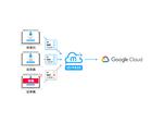 SaaS一元管理ツール「メタップスクラウド」Google CloudとのAPI連携を開始、シングルサインオンによるログインが可能に