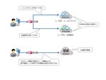 IIJ、クラウド型ID管理サービス「IIJ IDサービス」を拡充してリモートアクセスのセキュリティーを強化