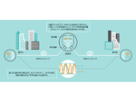 東芝、量子暗号通信の通信距離を拡大するデュアルバンド安定化技術を開発 600km以上の通信距離の実証に成功