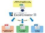 Excelの高速作成が可能なコンポーネント「ExcelCreator 11」発売 .NET 5対応バージョンを新たに収録