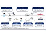 横須賀・三浦エリアで観光型MaaSの実証実験、京急電鉄など3社が実施